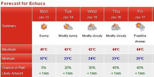 Echuca forecast for a heat wave
